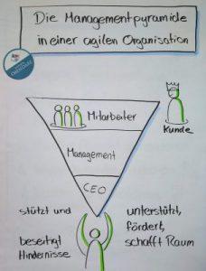 Die Managementpyramide auf den Kopf gestellt: die Manager unterstützen die Mitarbeiter, für den Kunden hervorragende Produkte zu liefern
