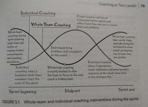 Der Scrum Master sollte während des Sprints den richtigen Fokus für seine Coachingfragen wählen.